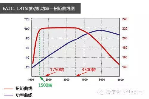 【SPT學堂】大眾DSG變速箱該如何磨合 - 壹讀