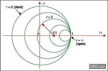阻抗匹配與史密斯(Smith)圓圖: 基本原理 - 壹讀