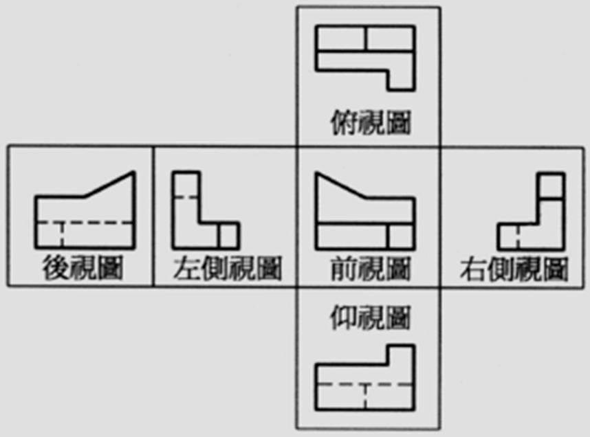 歐洲機械圖紙使用第一角法,美國,日本使用第三角法,它們有什麼區別? - 壹讀