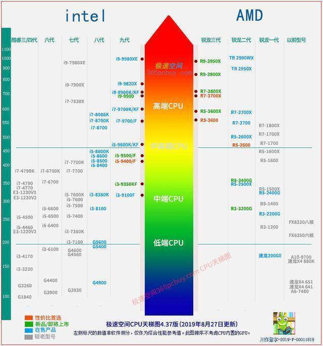 最新CPU天梯圖統計,英特爾拿出酷睿i3支撐中端性價 - 壹讀