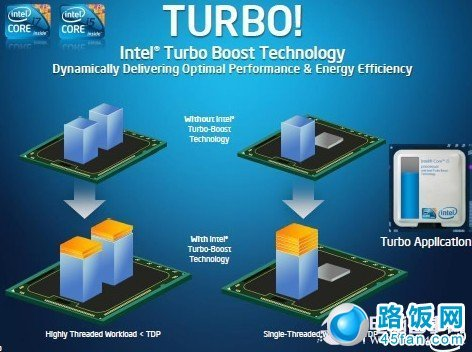 Intel處理器中的Turbo Boost技術有什麼作用? - 壹讀