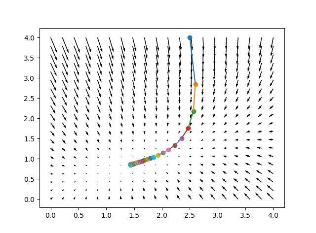 M.2.2 多維函數,導數與梯度疊代算法 - 壹讀