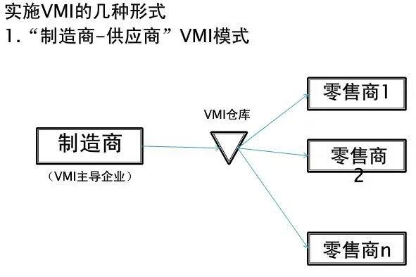 供應商管理的庫存(VMI)的應用研究 - 壹讀