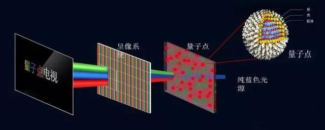 深度解析量子點,OLED,HDR,曲面4大顯示技術優勢! - 壹讀