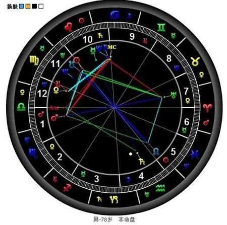 教你簡單占星術 - 壹讀