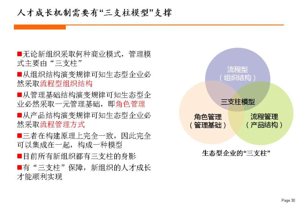 新組織變革:人才管理三部曲 - 壹讀
