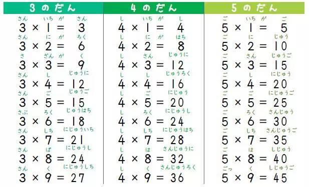 日語版的九九乘法表怎麼念? - 壹讀