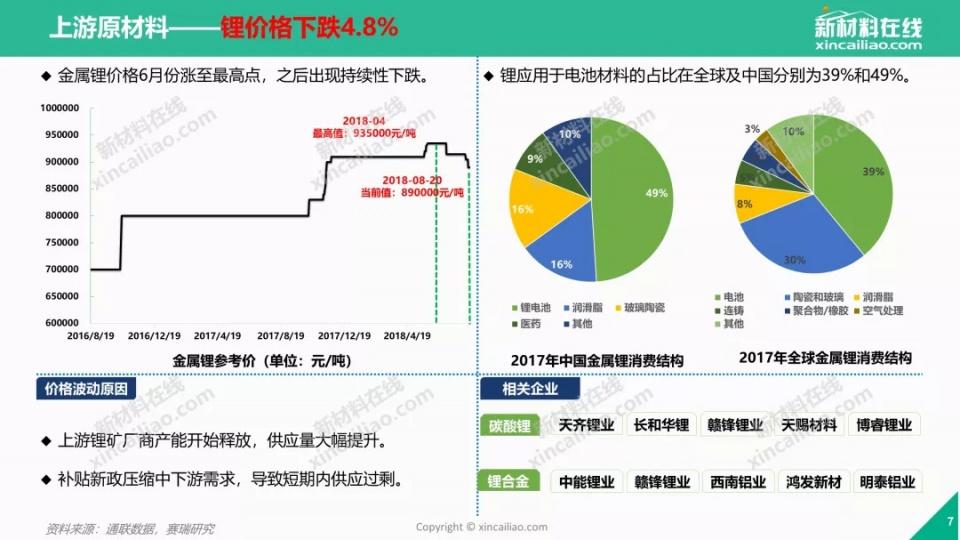 關注鋰電成本?40頁PPT看懂鋰電池原材料價格走勢 - 壹讀