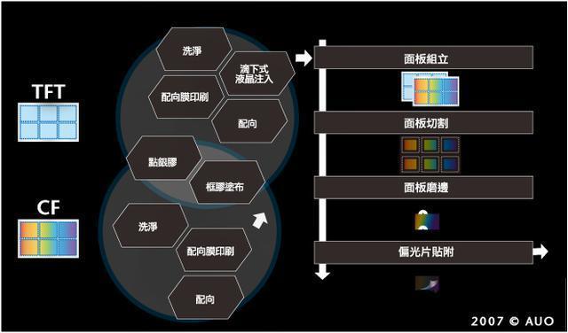 TFT-LCD面板的製造工藝流程(圖解) - 壹讀