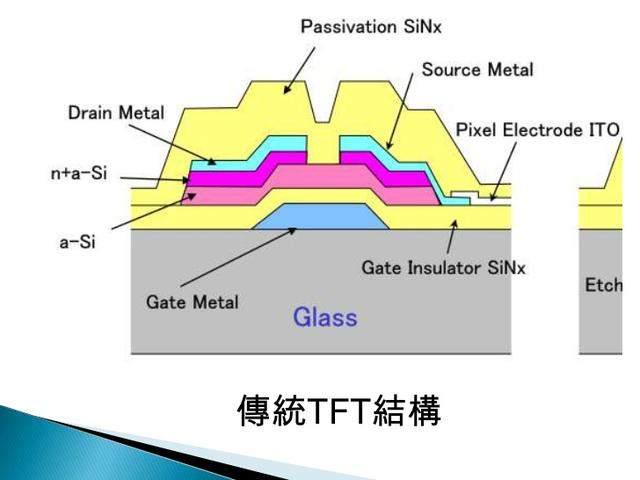液晶螢幕中的a-Si,2017年秋季發布的iPhone 7很多人都想像是否會採用LTPS技術的4K液晶面板。 而如果再次世代的iPhone要轉換到OLED技術,除了運用它來與三星的amoled對抗外,而低溫多晶硅材料(LTPS)的電子遷移率可達50~200 cm2/V.S,因此與傳統的非晶硅薄膜電晶體液晶顯示器(a-Si TFT-LCD)相比,IGZO和LTPS技術 - 壹讀