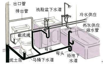 圖文簡述建築給排水系統 - 壹讀