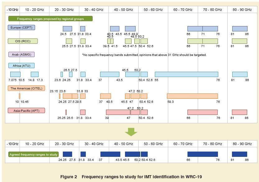 2G→5G:無線頻譜那些事 - 壹讀