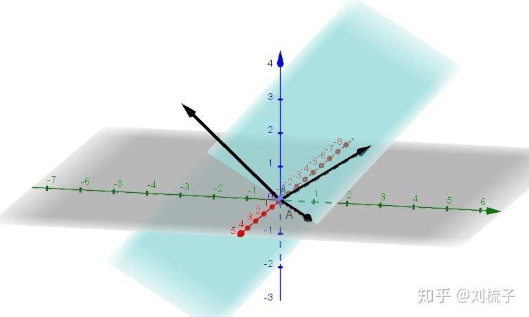 多元變量微積分-第二講-點積與叉乘 - 壹讀