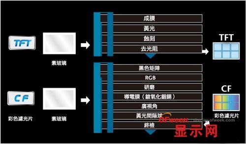 TFT-LCD面板製作流程圖解:需300道製程 - 壹讀