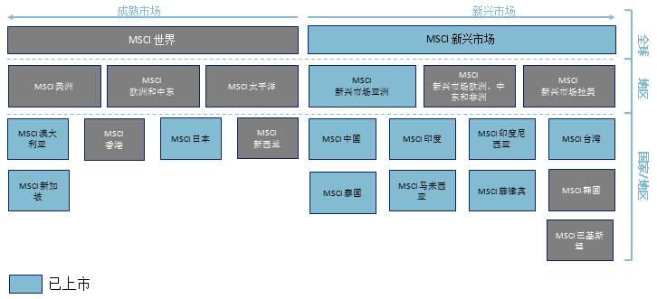 通過新交所MSCI中國指數期貨(NCH)布局入摩機會 - 壹讀