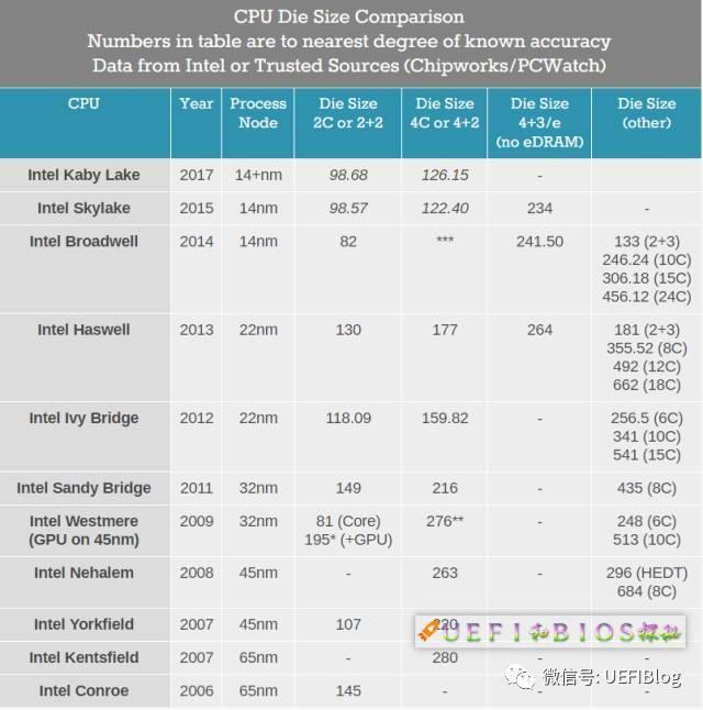 為什麼Intel CPU的Die越來越小了? - 壹讀