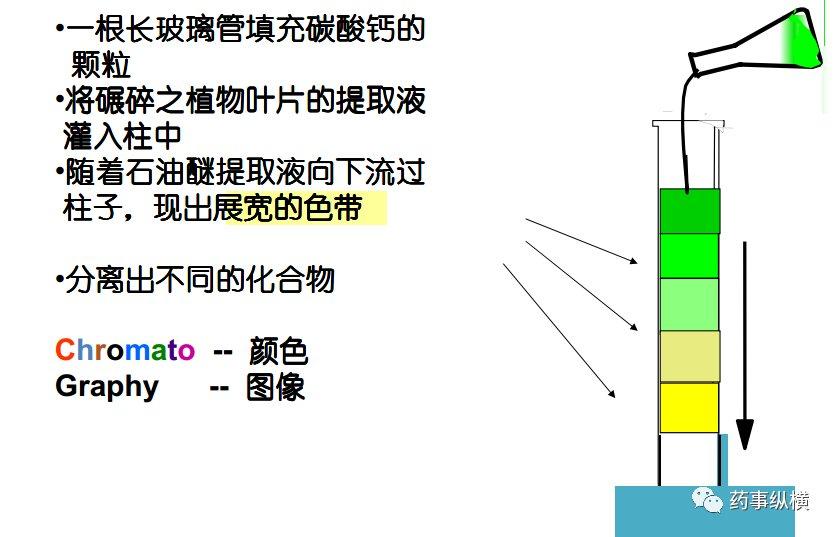 高效液相色譜法(HPLC)的原理、分類、組成及日常操作注意事項 - 壹讀