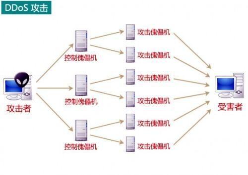 高防CDN神乎其技?它是如何防禦DDoS攻擊的 - 壹讀