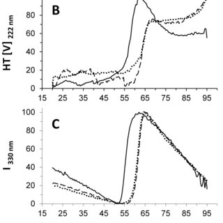 A) FTIR spectra of non-pegylated Met-G-CSF and of the two