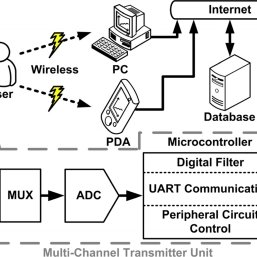 Block diagram of proposed real-time telemetry system