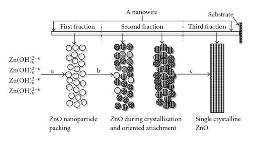Schematic disorder-order growth process of ZnO nanowire