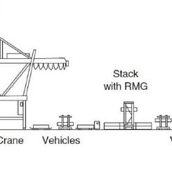 Schematic representation of a container terminal (Steenken