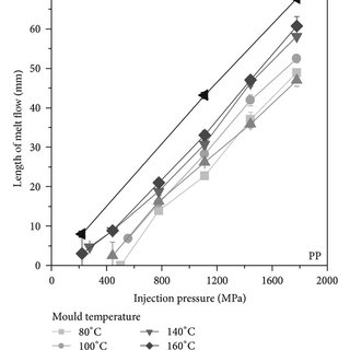 Mould temperature of the variothermal injection moulding