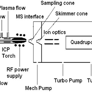 Schematic diagram describing the typical set-up of ICP-MS