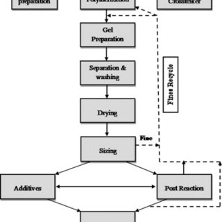 Preparative flowchart for grafted starch and P(AM-co-IA