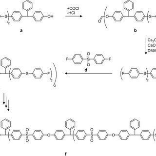 A modular synthetic approach to complex dendritic