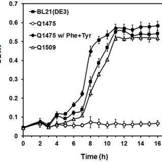 3-HPA, 3-hydroxypropionaldehyde; 3-HP-CoA, 3