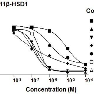 11β-HSD1 catalyzes the conversion of cortisone into