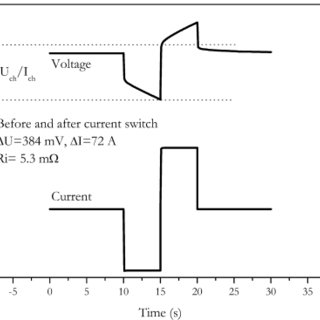 Accuracy of internal resistance measurement in dependence