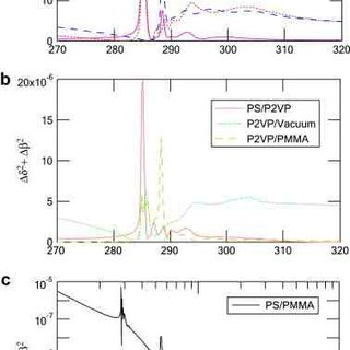 Examples of O 1s NEXAFS spectra of a number of carbonyl