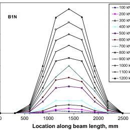 3-D meshing of concrete deep beam model in ABAQUS