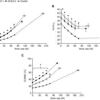 Operating lung volumes versus work rate during incremental