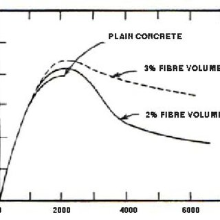 Range of load-deflection curves obtained in the testing of