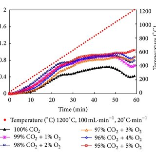 DTA curves of different gas flow rates and O2