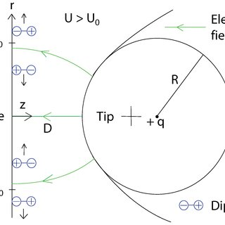 Adatoms with dipole moments on the surface for . The