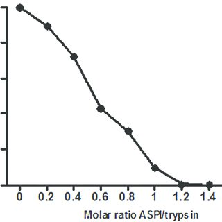 Residual trypsin inhibitory activity in percent with
