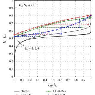 BER performance of a 4×4 spatial multiplexing with 16-QAM