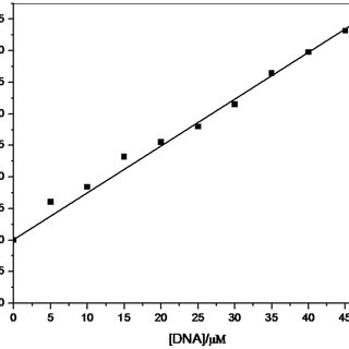 Competitive displacement assays. ( A ) Fluorescence