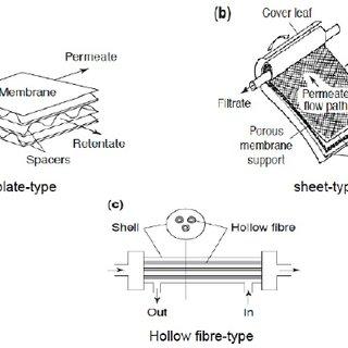 Development of zeolite structures (from aluminosilicates
