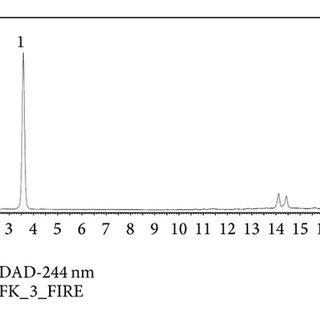 HPLC profile of vitamin C determination. The separation