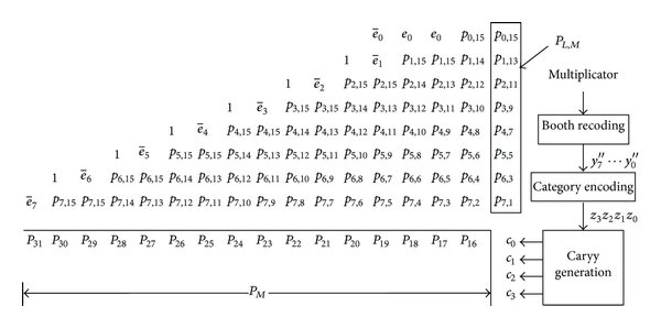 Partial-product array of radix-4 Booth multiplier (with 16