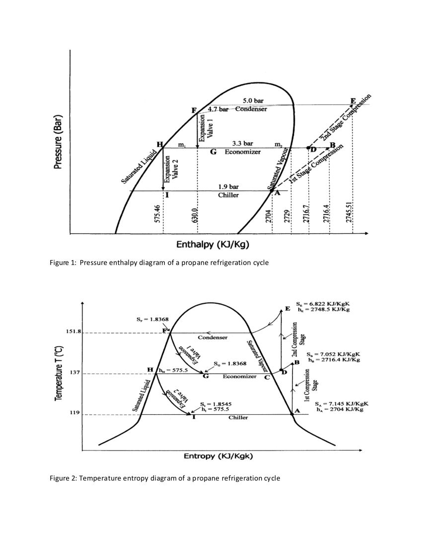 (PDF) Figure 1: Pressure enthalpy diagram of a propane