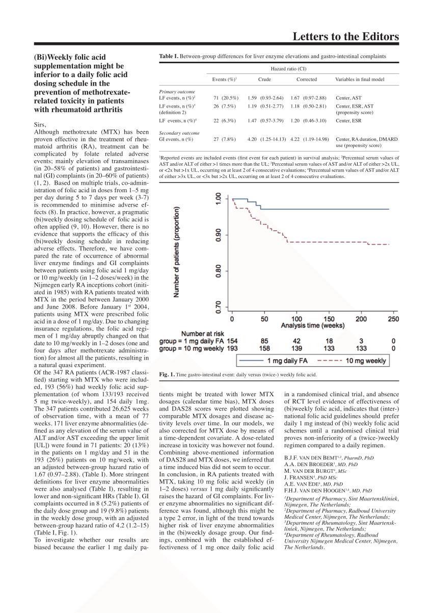 (PDF) (Bi)Weekly folic acid supplementation might be