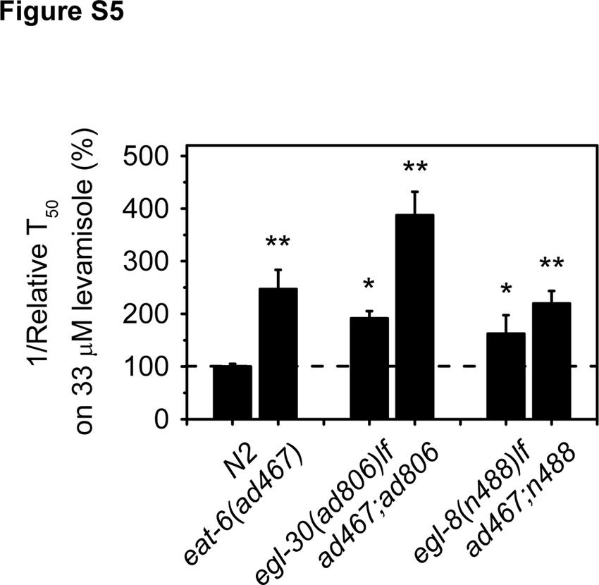 (PDF) Figure S5