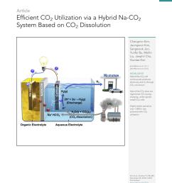 pdf efficient co2 utilization via a hybrid na co2 system based on co2 dissolution [ 850 x 1105 Pixel ]