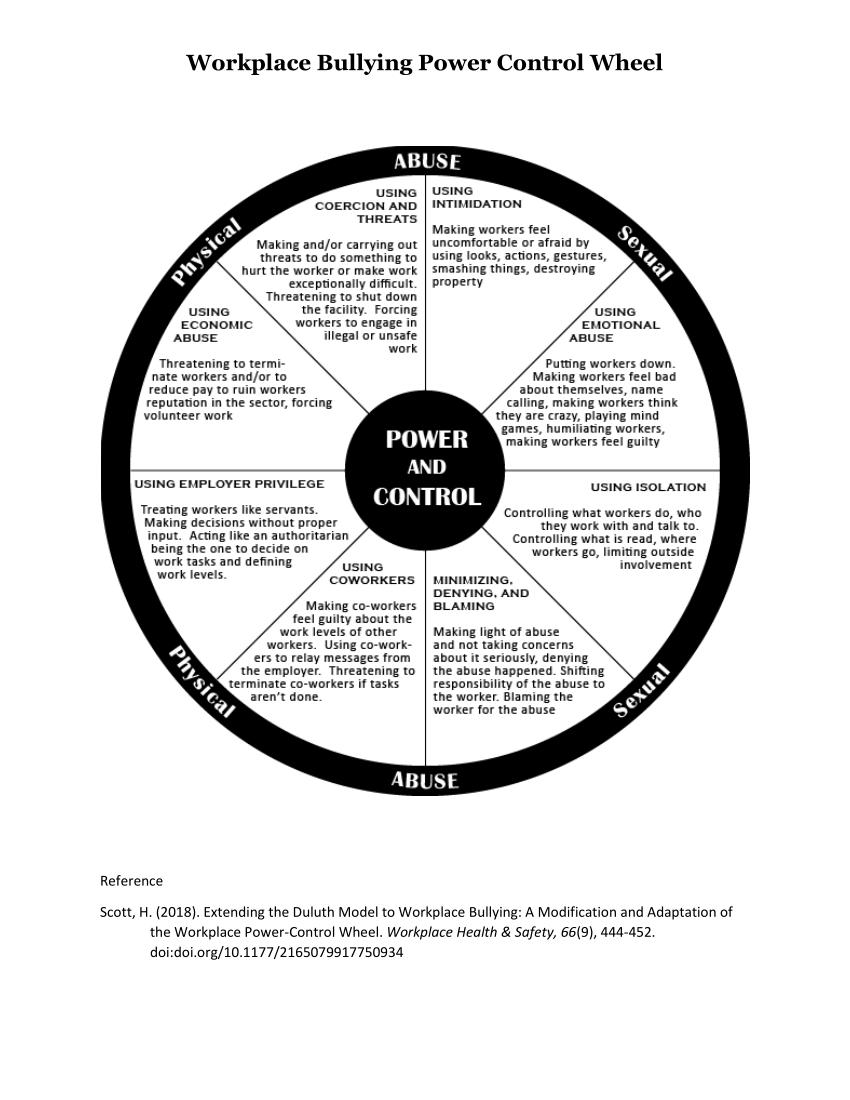 (PDF) Workplace Bullying Power Control Wheel